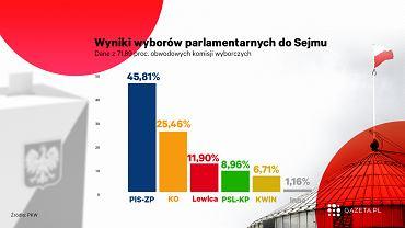 PKW podała częściowe wyniki wyborów 2019 do Sejmu z 71,89 proc. komisji