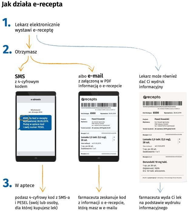 Jak działa e-recepta?