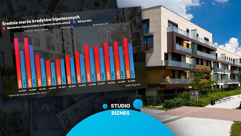 Mieszkania drożeją, kredyty hipoteczne również