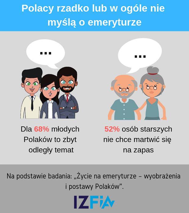 'Życie na emeryturze - wyobrażenia i postawy Polaków'