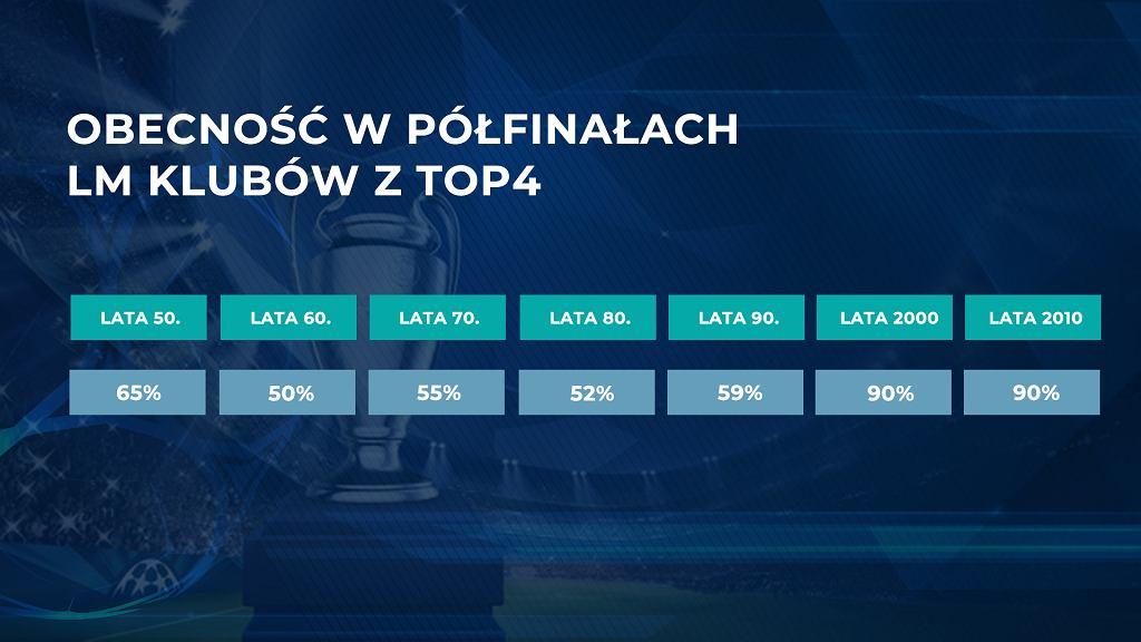 Kluby z TOP 4 lig Europy w półfinałach LM
