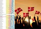 Dania najszczęśliwszym krajem na świecie. Polska na 57. miejscu