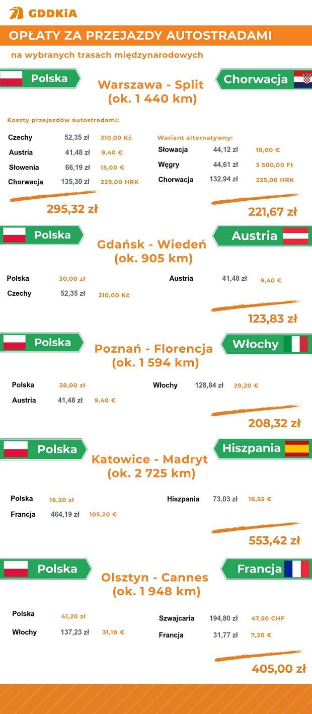 Autostrady w Europie. Koszt przejazdu wybranych tras