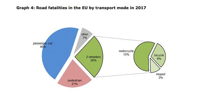 Ofiary śmiertelnych wypadków drogowych w Unii Europejskiej w 2018 roku