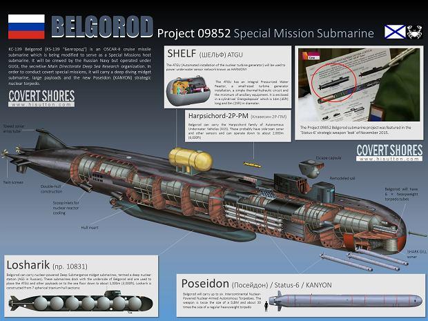 Grafika przedstawiająca okręt Białogród i jego dodatkowe niecodzienne możliwości. To dzieło autora specjalistycznego bloga na temat broni podwodnej a nie materiał oficjalny