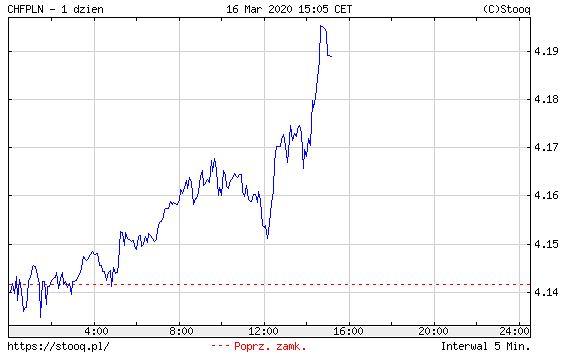 Notowania franka szwajcarskiego wobec złotego, 16 marca 2020 r.