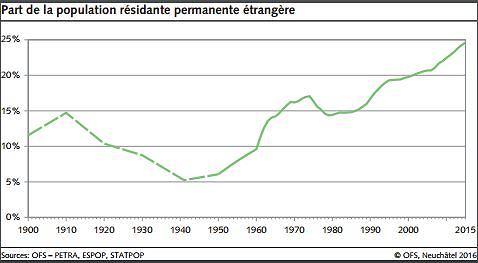 Odsetek obcokrajowców w Szwajcarii