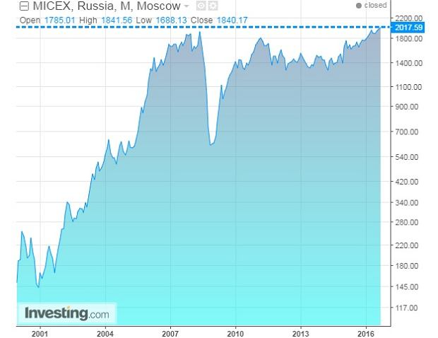Indeks Micex na rosyjskiej giełdzie
