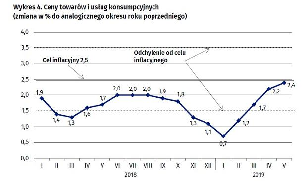 Inflacja i cel NBP