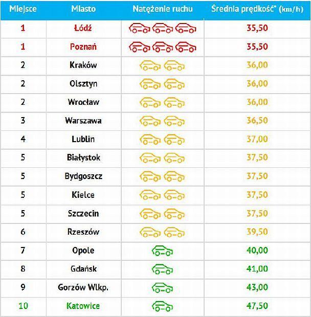 Najwolniejsze miasta w Polsce 2013