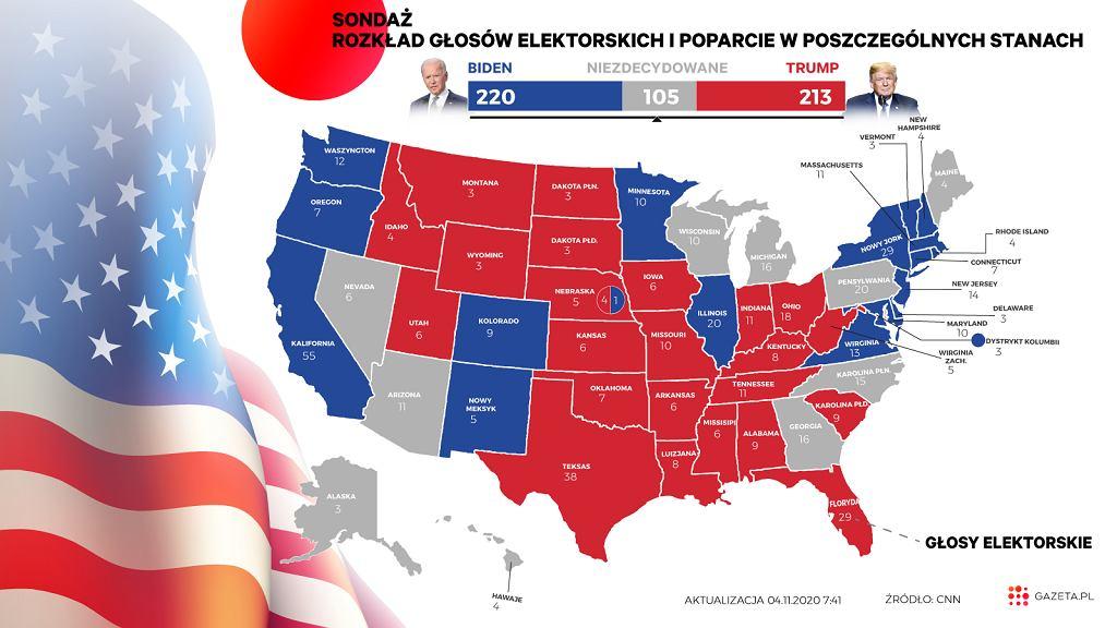 Wybory w USA. Prognozy dot. głosowania