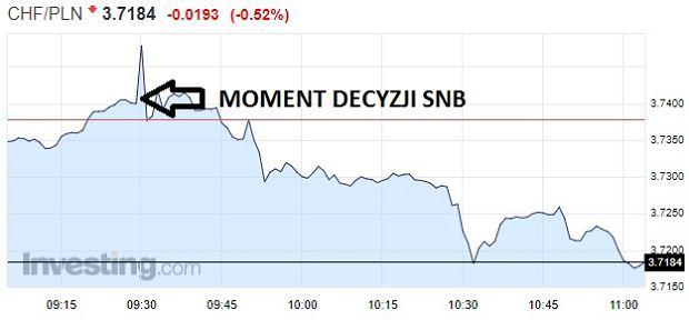 Reakcja rynku na decyzję szwajcarskiego banku centralnego