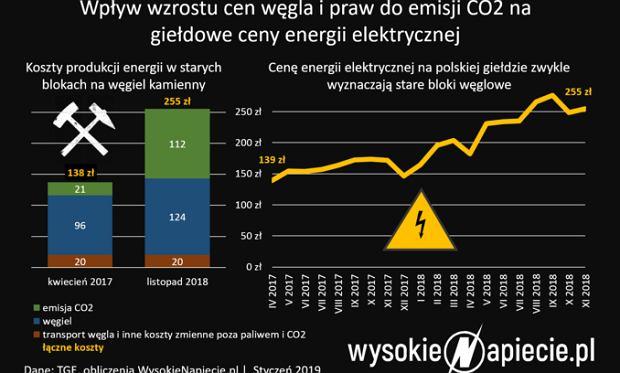 Ceny prądu na giełdzie