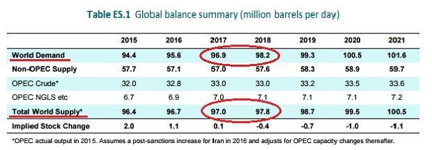 Prognoza popytu i podaży na rynku ropy naftowej