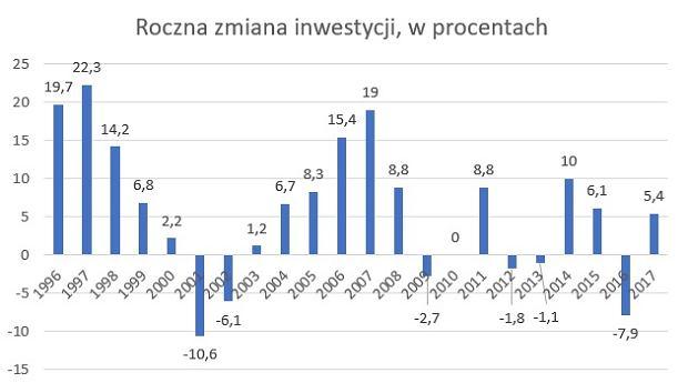 Roczna zmiana inwestycji w polskiej gospodarce