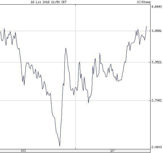 Kurs USD/PLN od 2002 r.