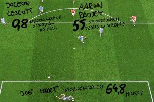 Piłka nożna zaklęta w liczbach