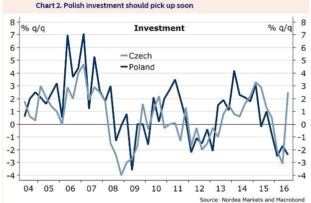 Inwestycje w Czechach i w Polsce