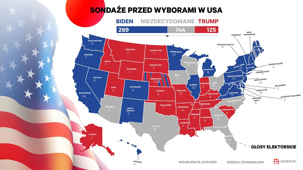 Rozkład głosów elektorskich na podstawie sondaży. Niedługo po wykonaniu tej mapki, Wisconsin i dziesięć głosów znów trafiło do puli Bidena