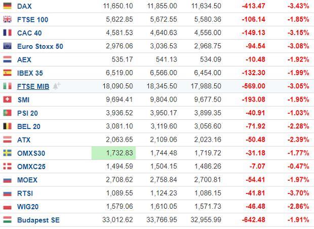 Spadki na giełdach w Europie, 28 października, stan na godzinę 12:35.