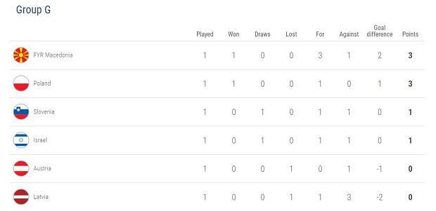 Eliminacje mistrzostw Europy 2020. Tabela grupy G