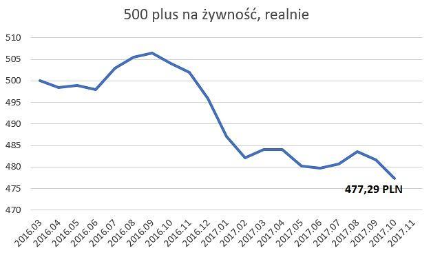 Świadczenie 500 plus, z uwzględnieniem wzrostu cen żywności