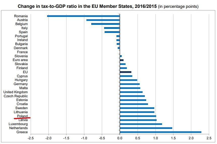 Zmiany w wielkości podatków względem PKB w państwach UE