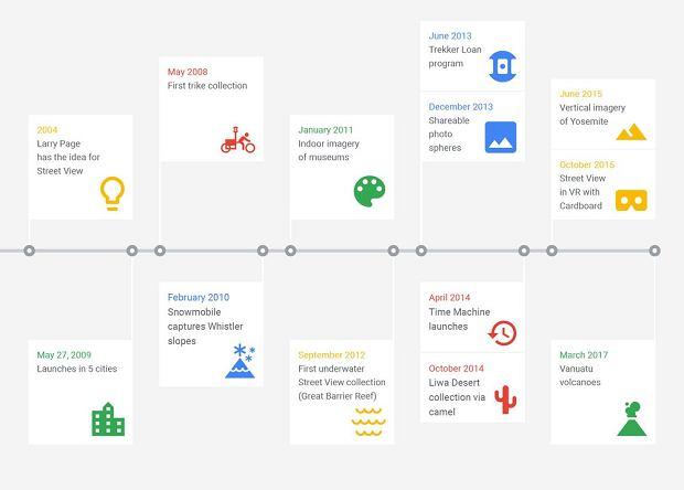 Historia Google Street View