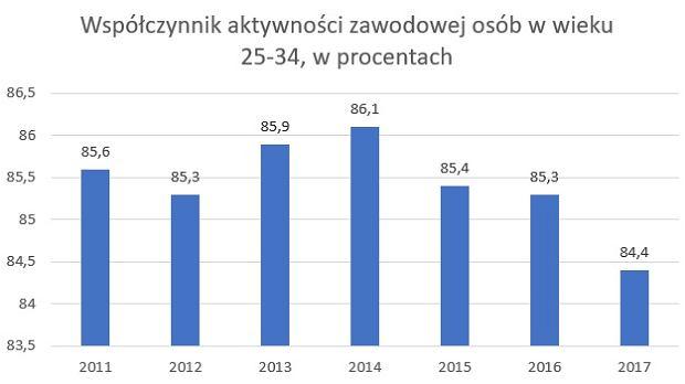 Aktywność zawodowa osób w wieku 25-34, w czwartych kwartałach kolejnych lat