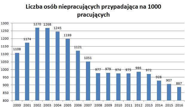 Liczba osób niepracujących przypadająca na 1000 pracujących