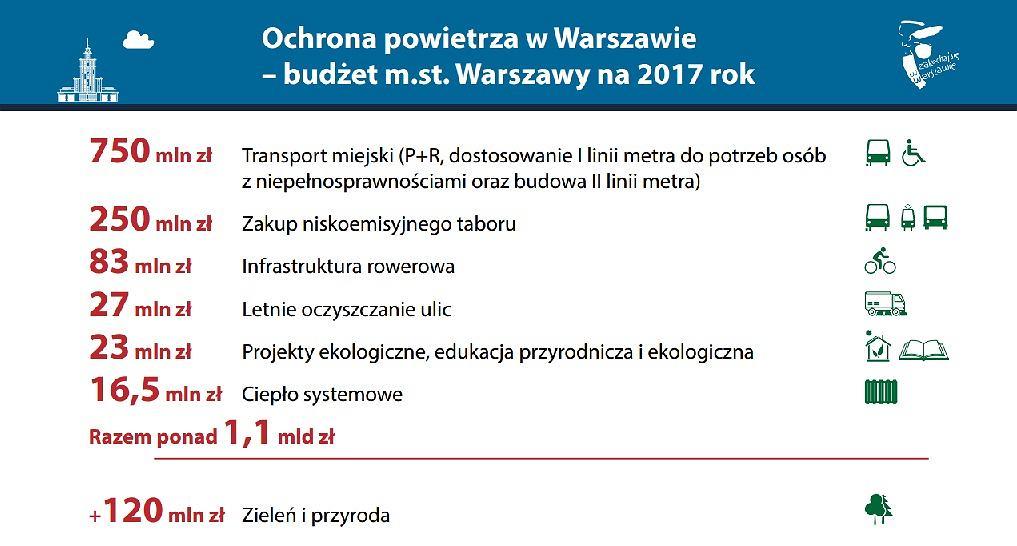 Ochrona powietrza w Warszawie