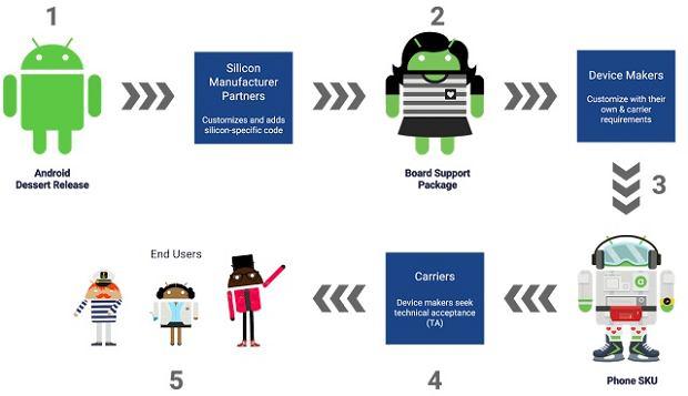 Proces aktualizacji Androida