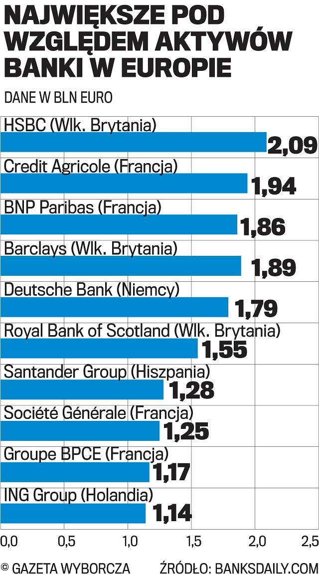 Największe banki w Europie