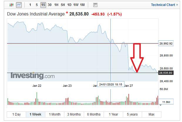 Indeks Dow Jones stracił 450 punktów na sesji 27 stycznia 2020 r.