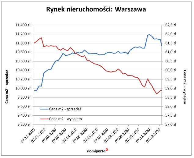 Rynek nieruchomości w Warszawie