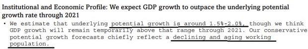 S&P szacuje, że potencjalne tempo wzrostu PKB w Polsce to 1,5% do 2%, chociaż tymczasowo, do 2021 roku, gospodarka ma rosnąć szybciej. Prognoza jest oparta o założenie o zmniejszającej się liczbie ludzi w wieku produkcyjnym.