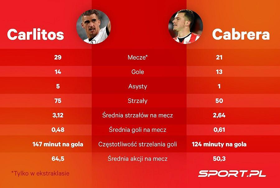 Porównanie statystyczne Carlitosa i Airama Cabrery