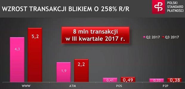 BLIK w III kw. 2017