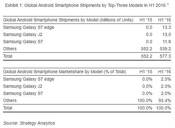 sprzedaż smartfonów