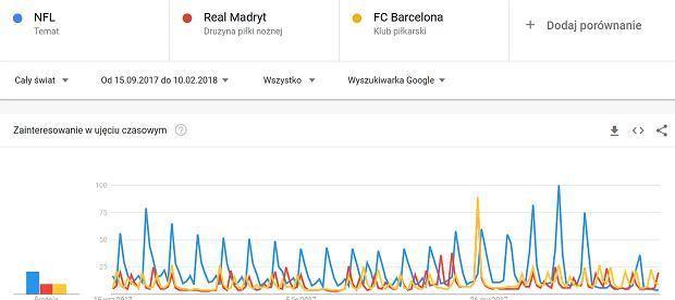 Porównanie wyszukiwania NFL, Real Madryt i FC Barcelona