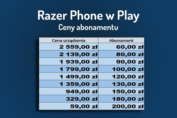 Razer Phone w Play