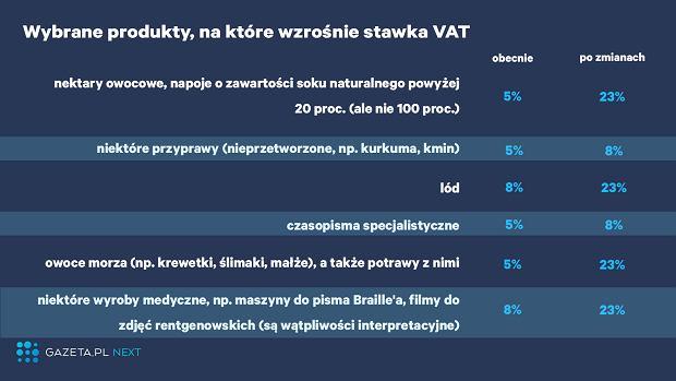 VAT zmiany