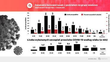 W ostatnim miesiącu nowe zakażenia koronawirusem łapali najczęściej ludzie z najmniej wyszczepionych grup wiekowych