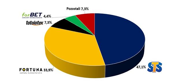 Funkcjonowanie Rejestru Domen Służących do Oferowania Gier Hazardowych