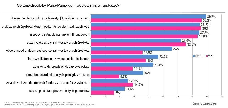 Co zniechęca do inwestowania w fundusze