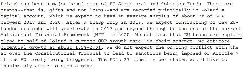 S&P szacuje, że transfery z Unii Europejskiej odpowiadają za blisko połowę dzisiejszego wzrostu PKB w Polsce. Bez funduszy z Unii potencjalne tempo wzrostu gospodarczego spadnie do 1,5% do 2%.