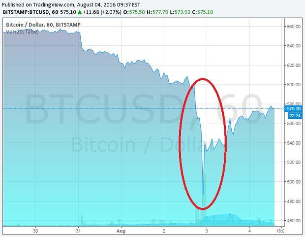Spadek wartości Bitcoina