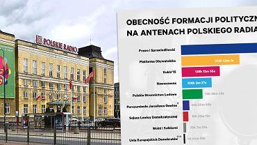 Obecność formacji politycznych na antenach Polskiego Radia, fot. Gazeta.pl