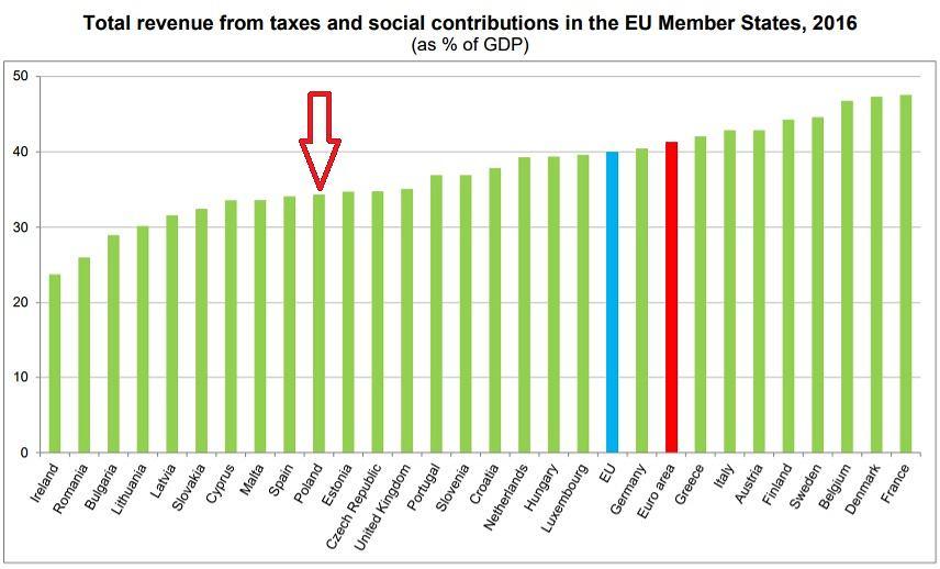 Poziom fiskalizmu w krajach UE