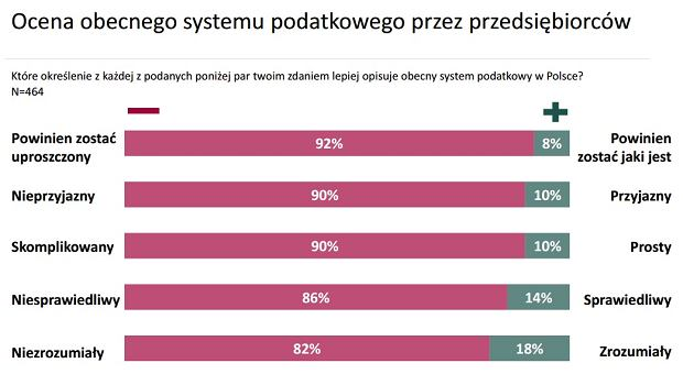 Jak przedsiębiorcy oceniają polski system podatkowy
